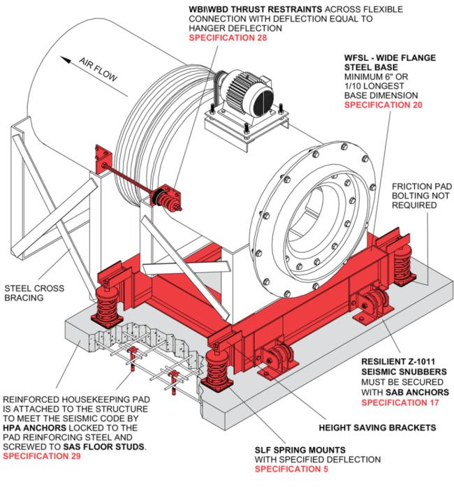 Blowers Mason Industries