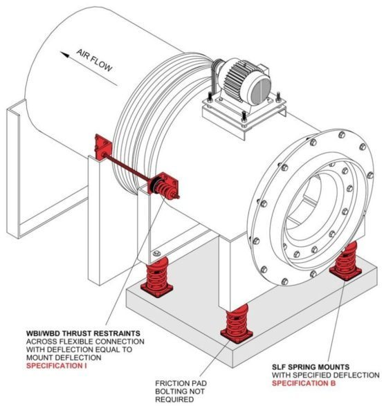 Floor Mounted Axial Blower Mason Industries