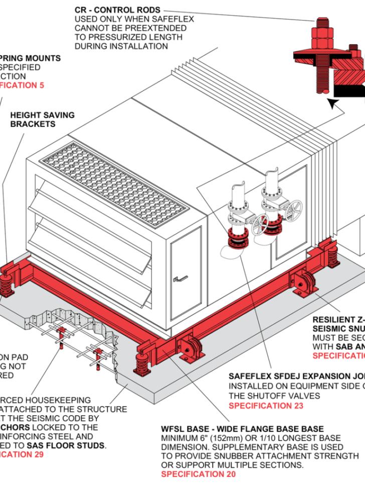 HVAC Units | Mason Industries