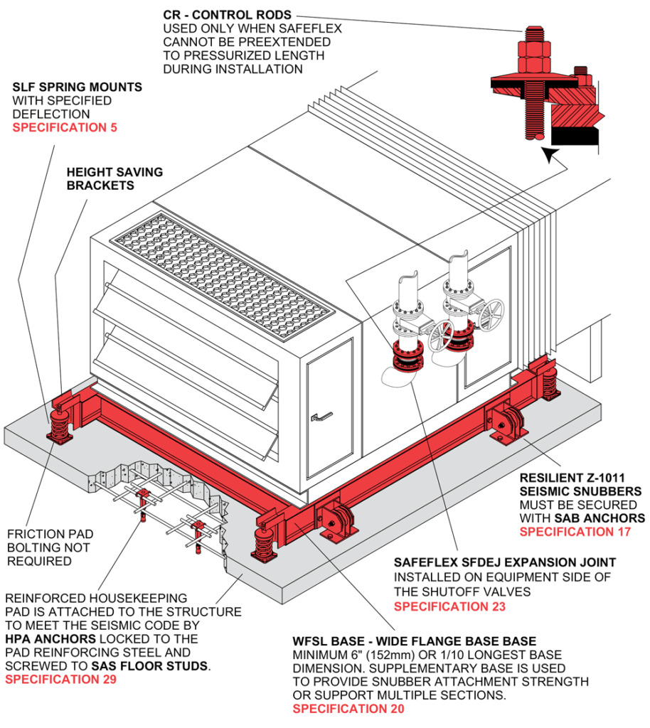 Hvac Unit Slf Mason Industries Drawing Guide On Steel Base With Height Saving Brackets High Deflection Spring Mounts And Z 1011 Seismic Restraints Reinforced Housekeeping Pad Secured By
