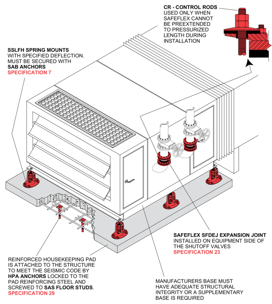Hvac Unit Sslfh Mason Industries Drawing Guide Directly Mounted On 1 Deflection Spring Mounts Reinforced Housekeeping Pad Secured By Hpa Anchors Safeflex Expansion Joints Are Installed