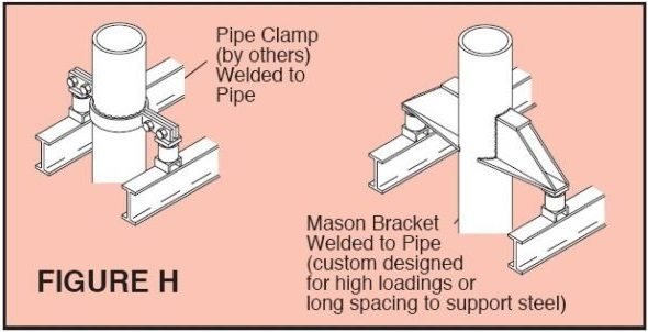 Pipe Support Systems Mason Industries