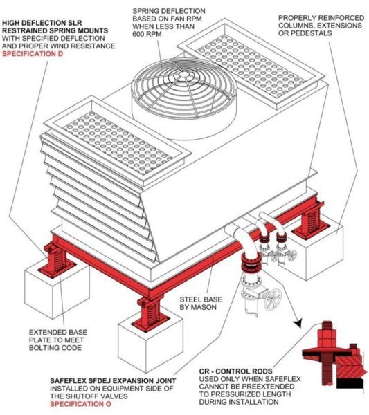 Rooftop Packaged HVAC Cooling Tower | Mason Industries