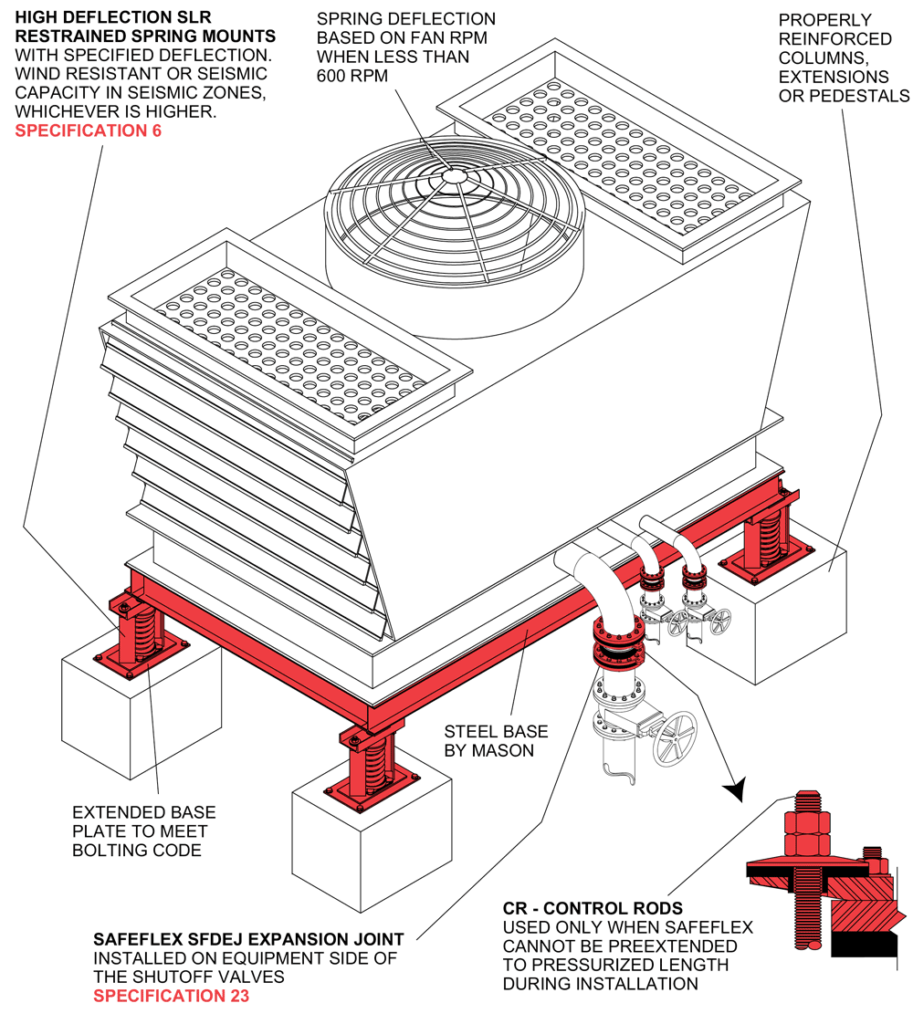Rooftop Packaged Hvac Cooling Tower Mason Industries Control Drawing On Steel Base And Slr Restrained Spring Mounts Safeflex Expansion Joints Are Installed In Pipelines To Reduce Blade