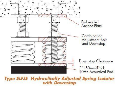 Spring Isolators Mason Industries