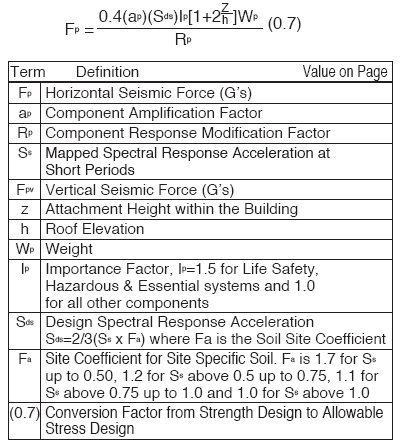 Seismic Engineering - SVCS | Mason Industries