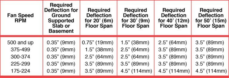 Specification Selection Guide | Mason Industries